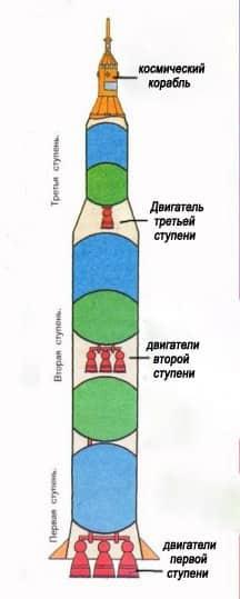 Детям о ракетах